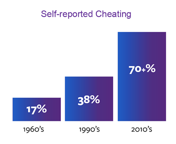 Self-Reported Cheating