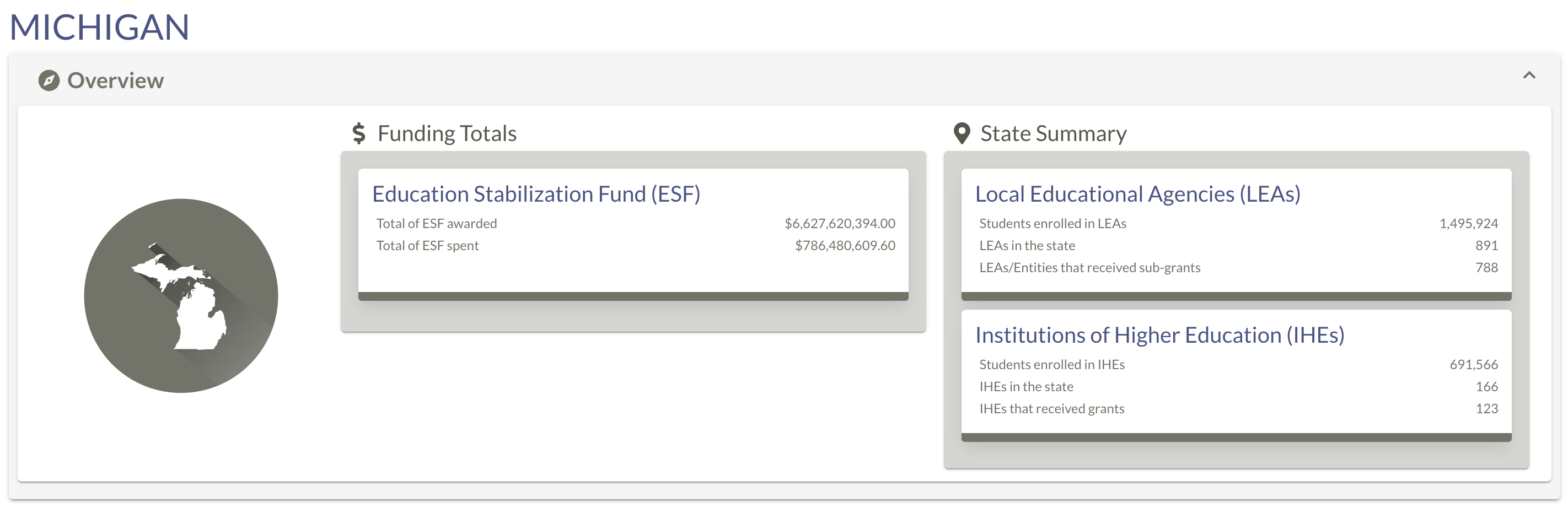 Michigan Federal Funds Available