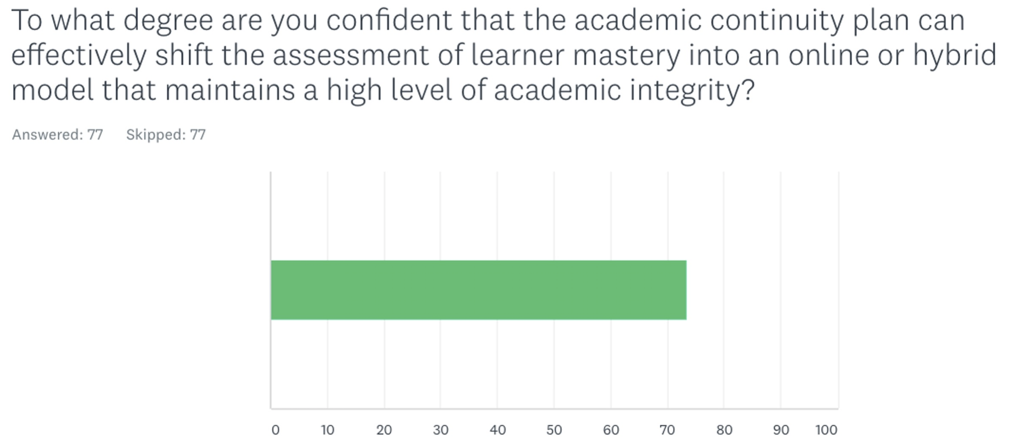 Assessment Continuity Survey Results