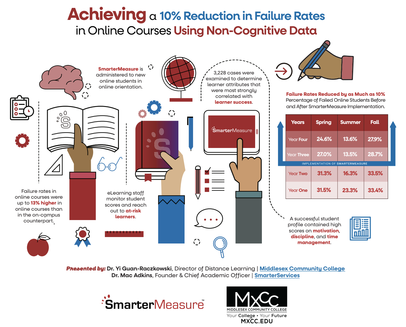 Presentation data on how to achieve a 10% reduction in failure rates